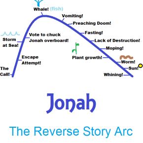 Jonah: The Reverse StoryArc
